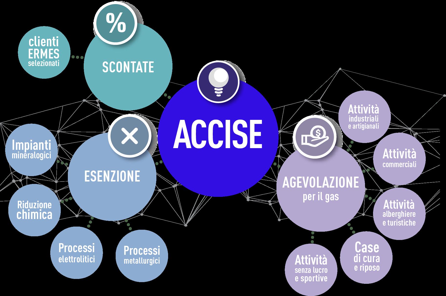 ermes-map-concept-ACCISE