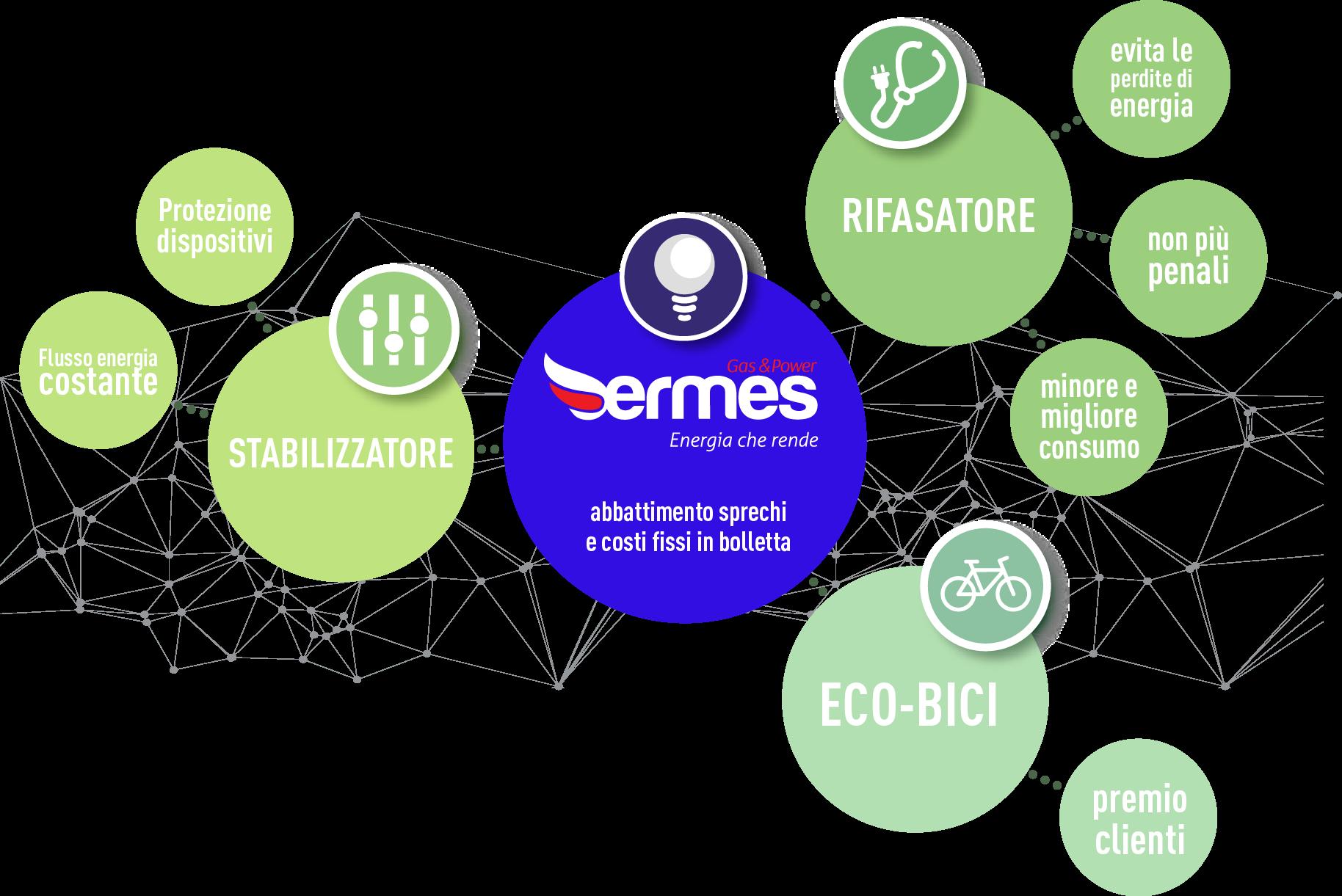 ermes-map-concept-abbattimento-sprechi-costi